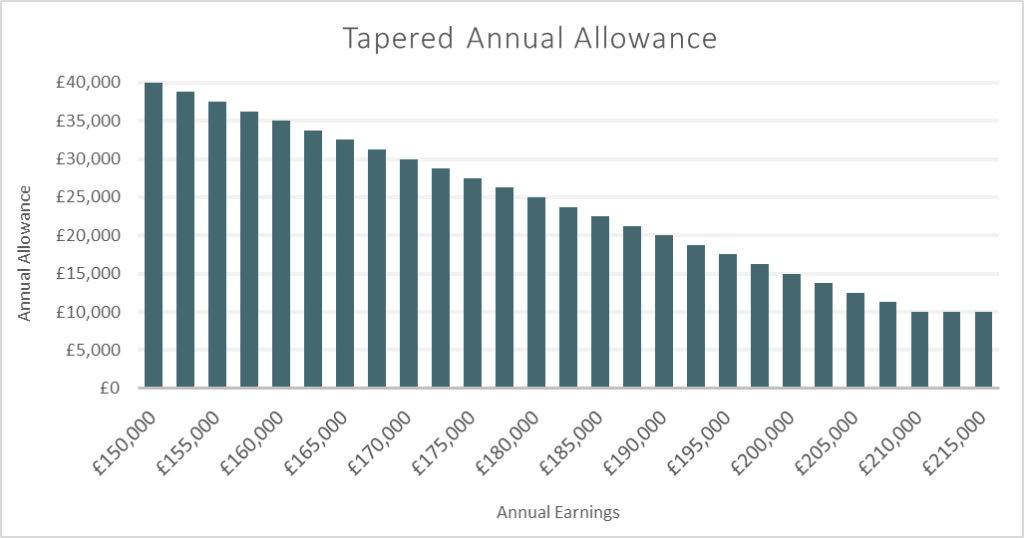 How the Tapered Annual Allowance affects high earners