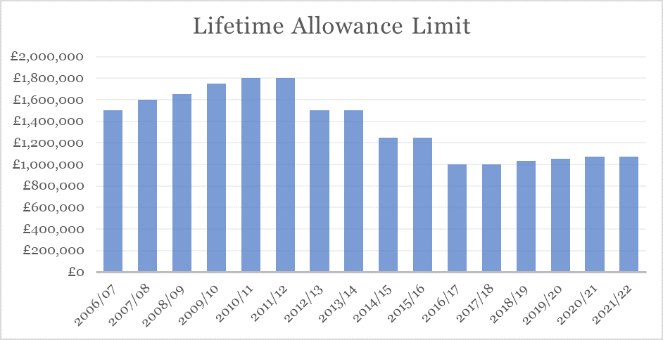 Pension Lifetime Allowance - limits